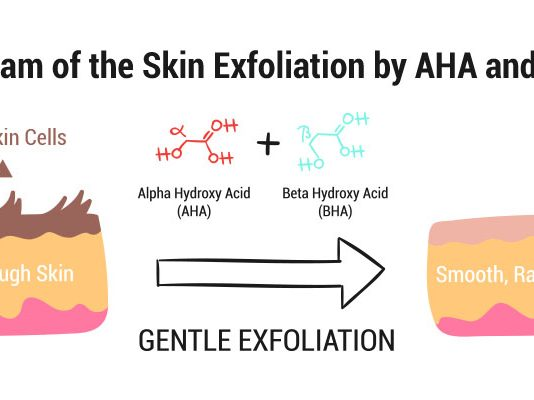 Diagram of the Skin Exfoliation by AHA and BHA
